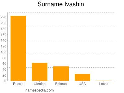 Surname Ivashin