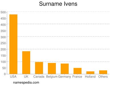 Surname Ivens