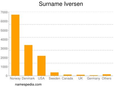 Surname Iversen