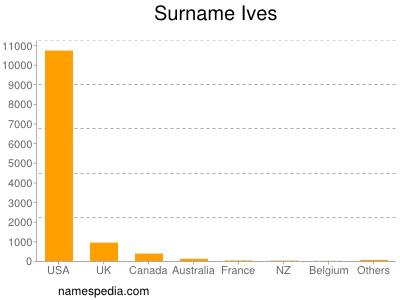 Surname Ives