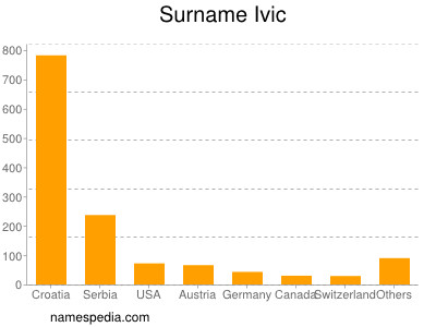 Surname Ivic