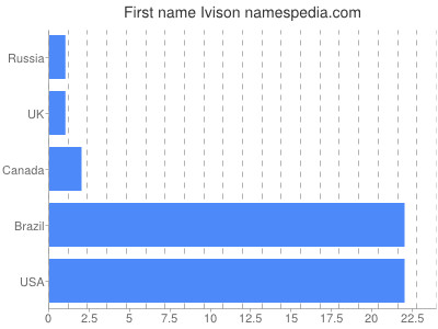 Given name Ivison
