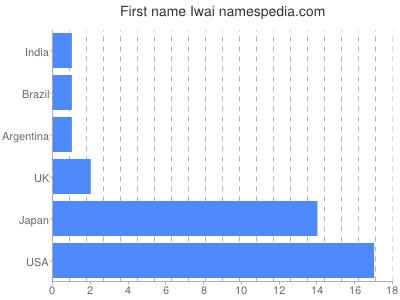 Given name Iwai