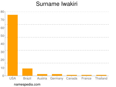 Surname Iwakiri