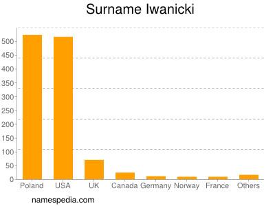 Surname Iwanicki