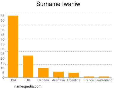 Surname Iwaniw