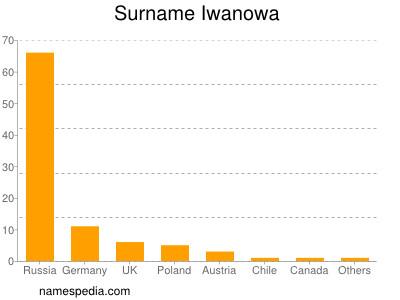 Surname Iwanowa