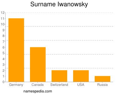Surname Iwanowsky