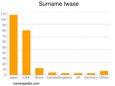 Surname Iwase