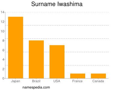 Surname Iwashima