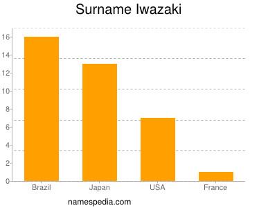 Surname Iwazaki
