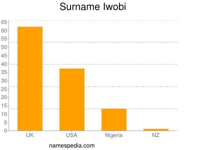 Surname Iwobi