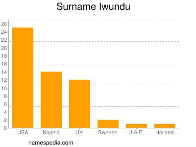 Surname Iwundu