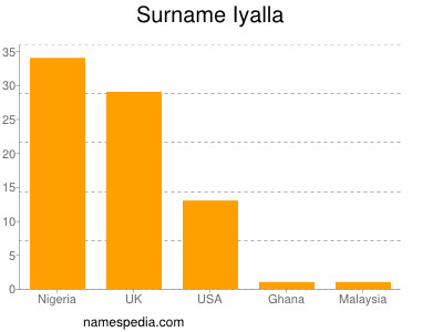 Surname Iyalla