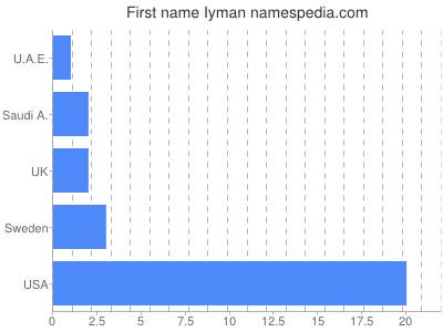 Given name Iyman