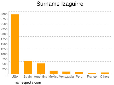 Surname Izaguirre