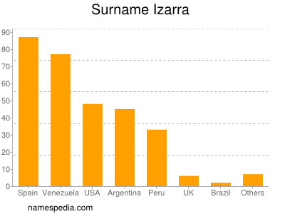 Surname Izarra