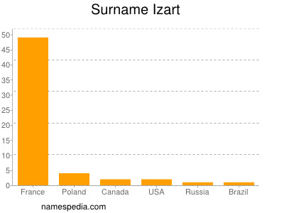Surname Izart