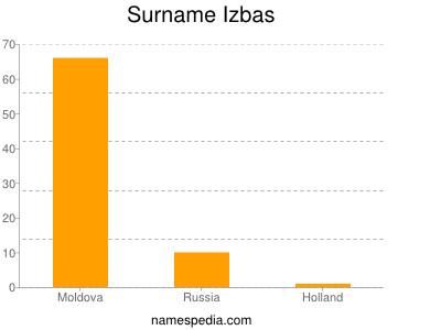 Surname Izbas