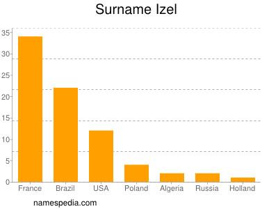 Surname Izel