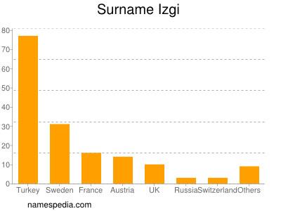 Surname Izgi
