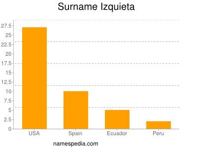 Surname Izquieta