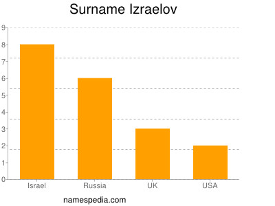 Surname Izraelov