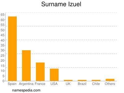 Surname Izuel