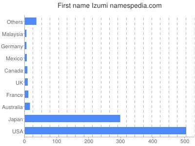Given name Izumi