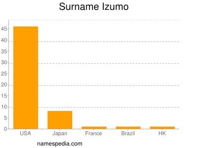 Surname Izumo