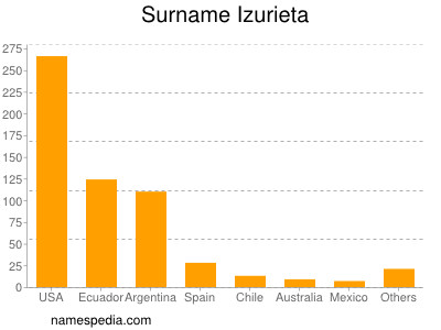 Surname Izurieta