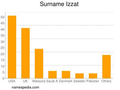Surname Izzat