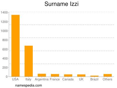 Surname Izzi