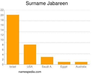 Surname Jabareen