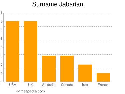 Surname Jabarian