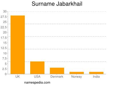 Surname Jabarkhail