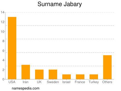 Surname Jabary