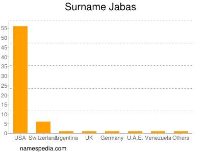 Surname Jabas