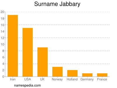 Surname Jabbary