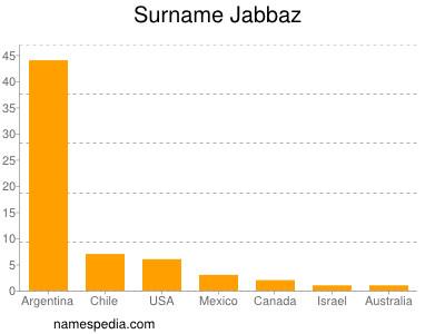 Surname Jabbaz