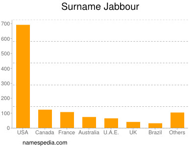 Surname Jabbour