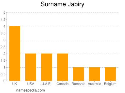 Surname Jabiry