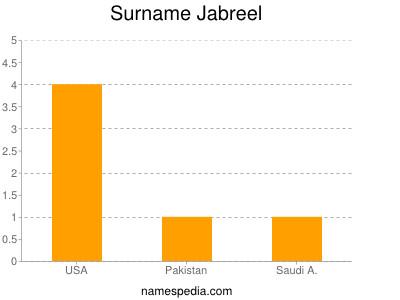 Surname Jabreel