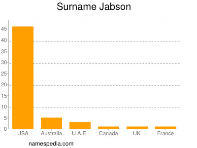 Surname Jabson