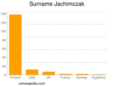Surname Jachimczak