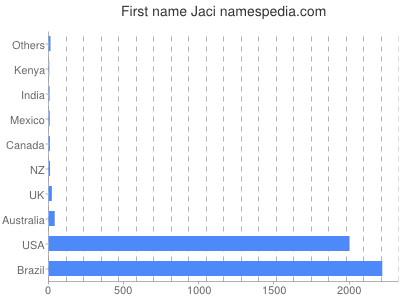 Given name Jaci