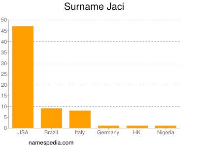 Surname Jaci
