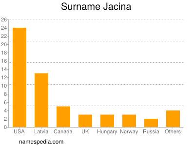 Surname Jacina