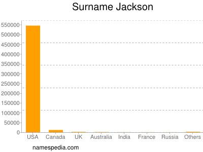 Surname Jackson