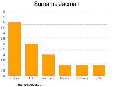 Surname Jacman